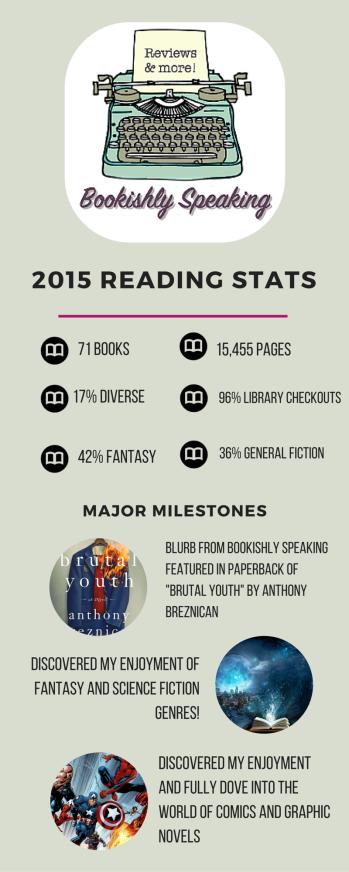 2015 reading stats